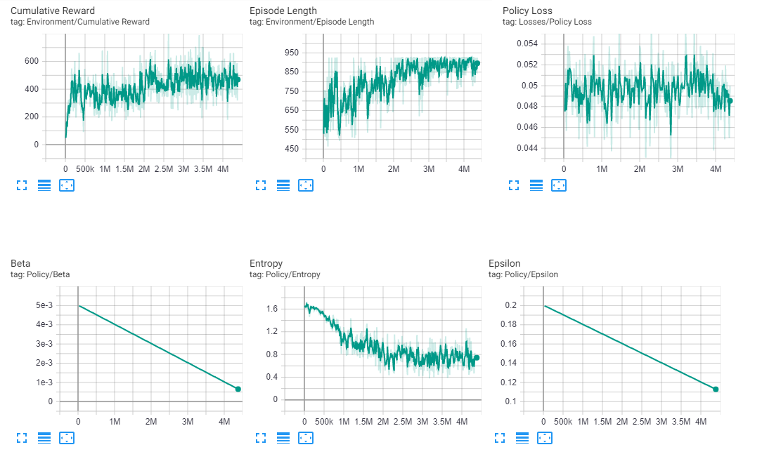 Graphs showing some ML data